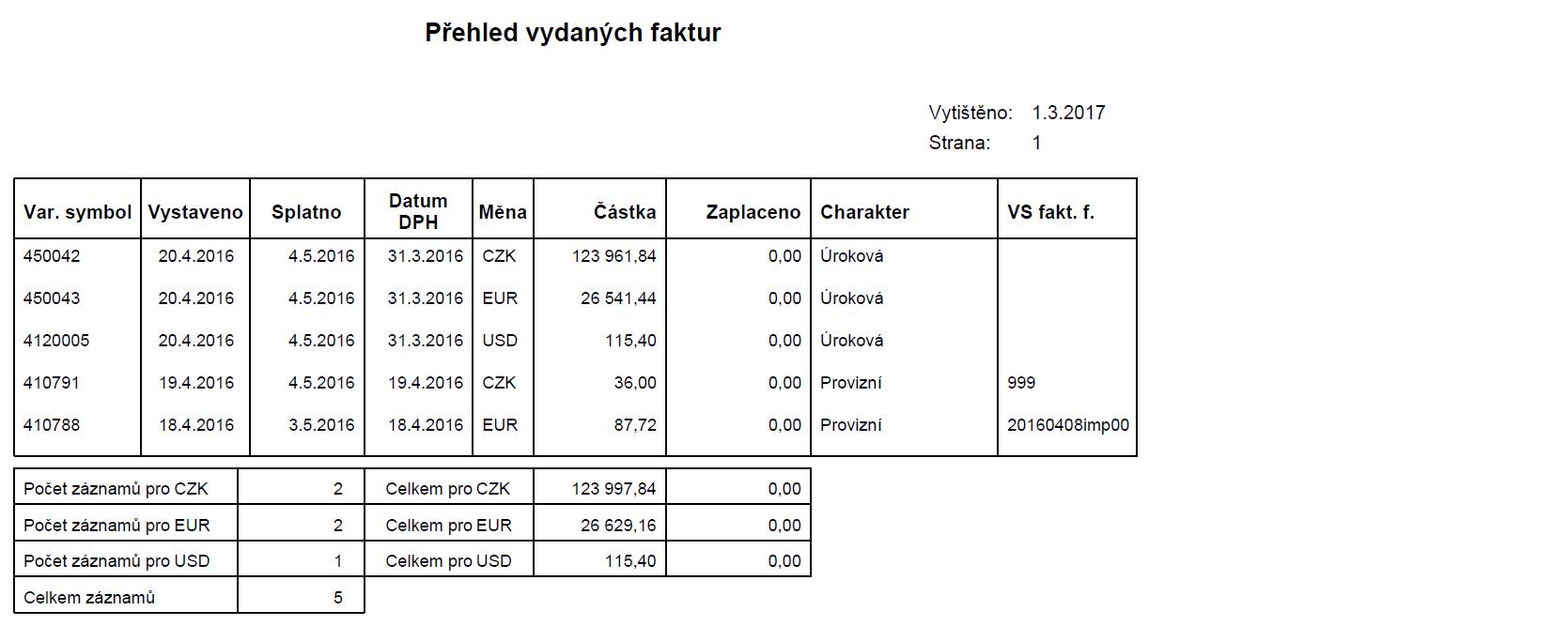 Krátkodobá půjčka do 2500 euro